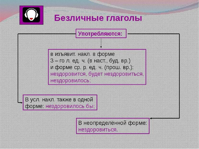 Правописание суффиксов глаголов - ова -, - ева -, - ыва-, - ива - Чтобы прави...