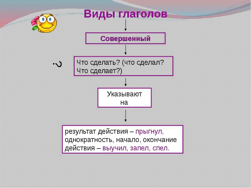 Изъявительное наклонение глагола Глаголы в изъявительном наклонении обозначаю...