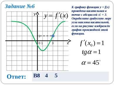 Задание №6 0 1 1 3 К графику функции y = f(x) проведена касательная в точке с...