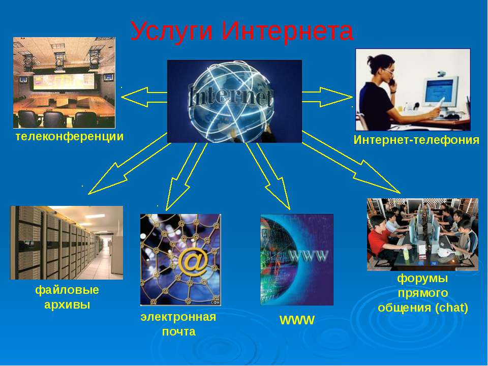 Услуги Интернета файловые архивы электронная почта телеконференции Интернет-т...