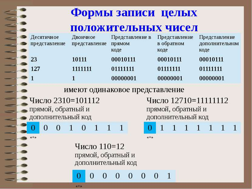 Формы записи целых положительных чисел имеют одинаковое представление Десятич...