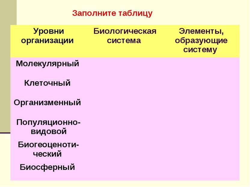 Заполните таблицу Уровни организации Биологическая система Элементы, образующ...