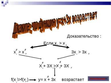 Доказательство : Если х > x х > x 3х > 3x Х + 3X >X + 3X f(x )>f(x ) y= x + 3...