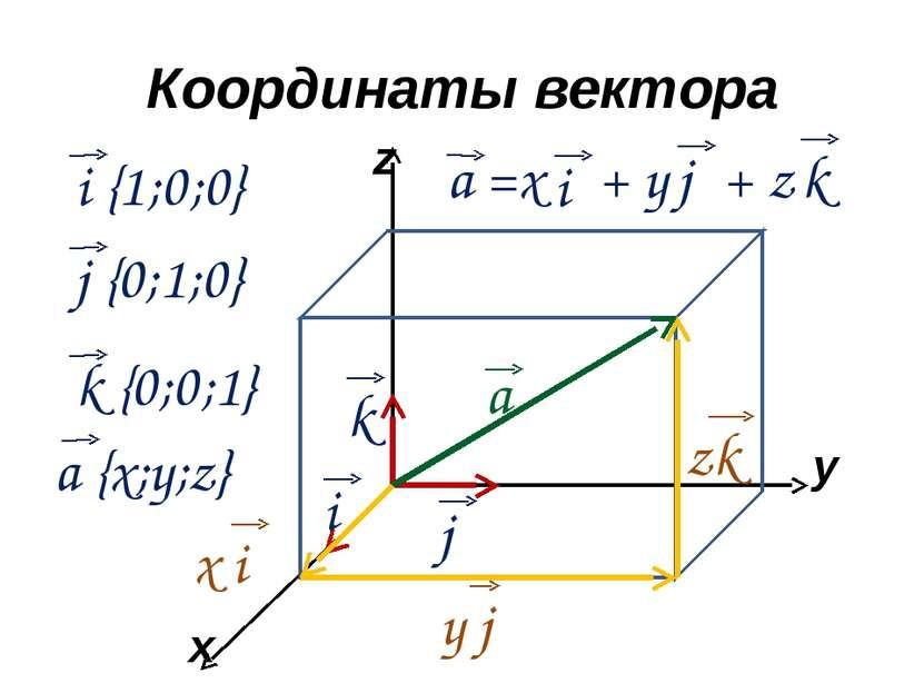 Координаты вектора x y z а i k j а =x + y + z i j k x i y j zk i {1;0;0} j {0...