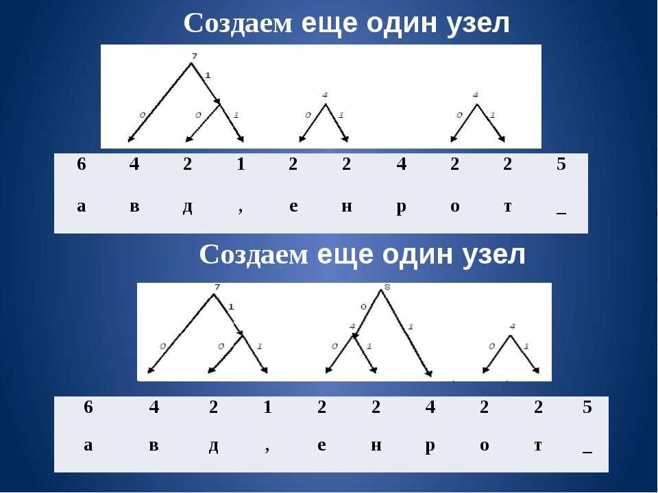 Создаем еще один узел Создаем еще один узел 6 4 2 1 2 2 4 2 2 5 а в д , е н р...