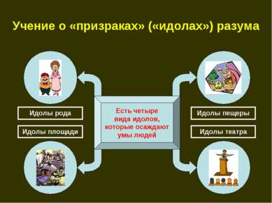 Учение о «призраках» («идолах») разума Есть четыре вида идолов, которые осажд...