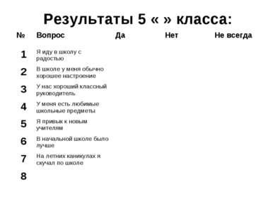 Результаты 5 « » класса: № Вопрос Да Нет Не всегда 1 Я иду в школу с радостью...