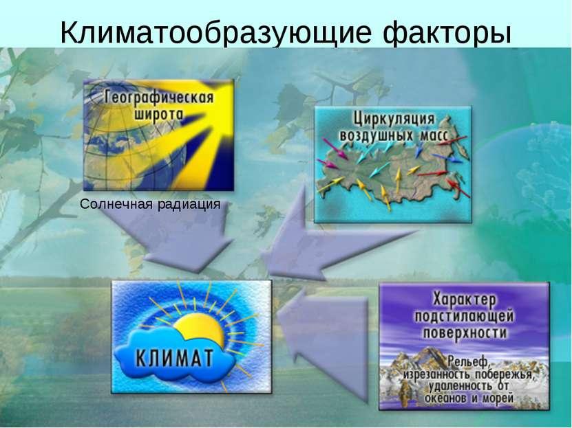 Климатообразующие факторы Солнечная радиация