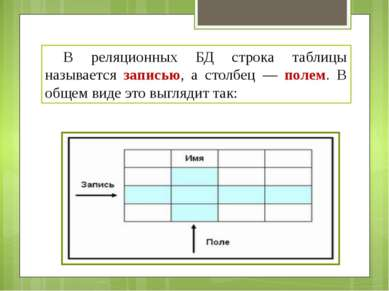 В реляционных БД строка таблицы называется записью, а столбец — полем. В обще...