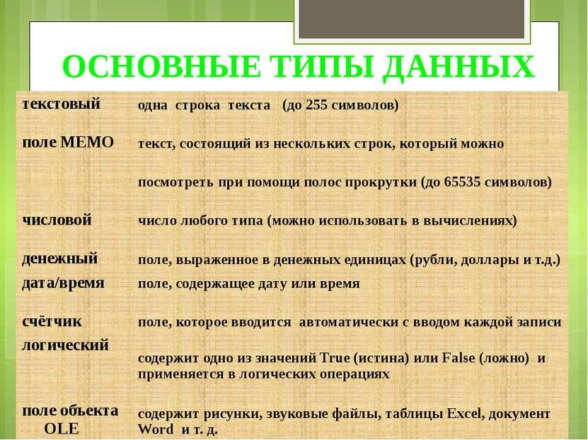 ОСНОВНЫЕ ТИПЫ ДАННЫХ текстовый одна строка текста (до 255 символов) поле MEMO...