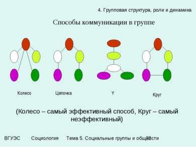 4. Групповая структура, роли и динамика Способы коммуникации в группе (Колесо...