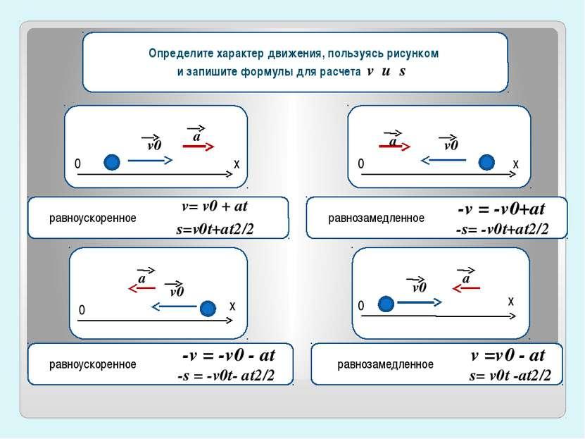 v0x=v0cosa Определите характер движения, пользуясь рисунком и запишите формул...