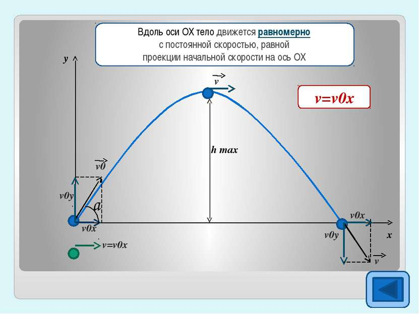 h max y x v0x=v0cosa Вдоль оси ОХ тело движется равномерно с постоянной скоро...