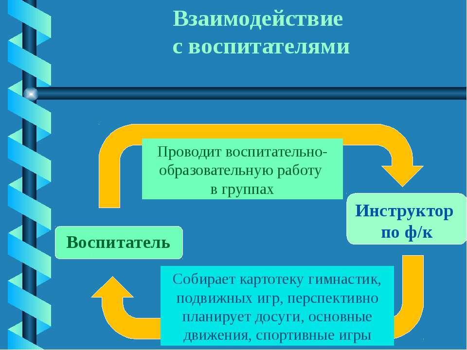 Взаимодействие с воспитателями Воспитатель Инструктор по ф/к Проводит воспита...