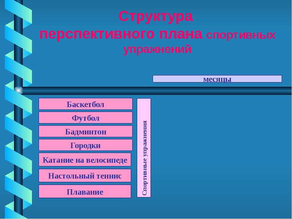 Структура перспективного плана спортивных упражнений Баскетбол Спортивные упр...