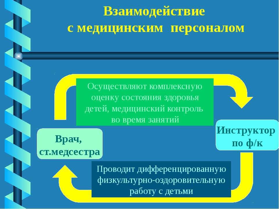 Взаимодействие с медицинским персоналом Врач, ст.медсестра Инструктор по ф/к ...