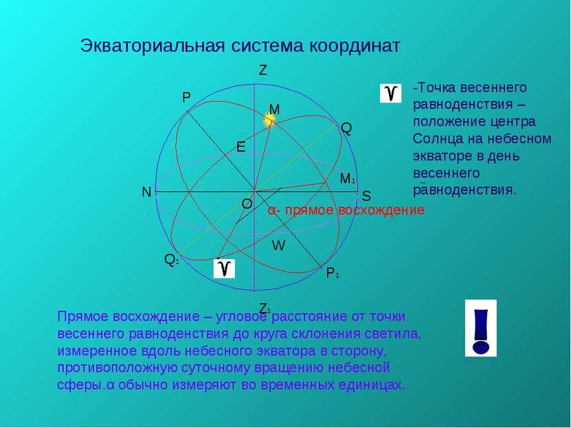 Р Р1 Q1 Q Z Z1 O N S E W . М М1 α- прямое восхождение Прямое восхождение – уг...