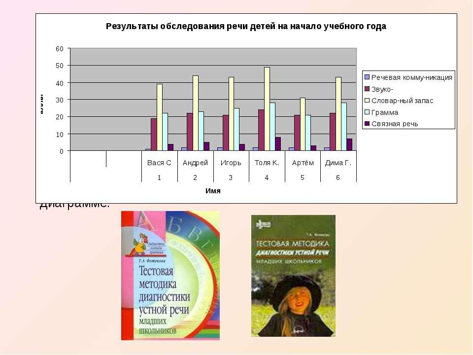 При обработке результатов обследовании речи учащихся, для ведения мониторинга...