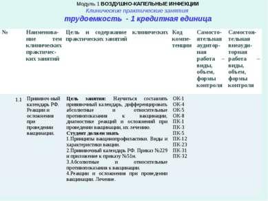 Модуль 1 ВОЗДУШНО-КАПЕЛЬНЫЕ ИНФЕКЦИИ Клинические практические занятия трудоем...