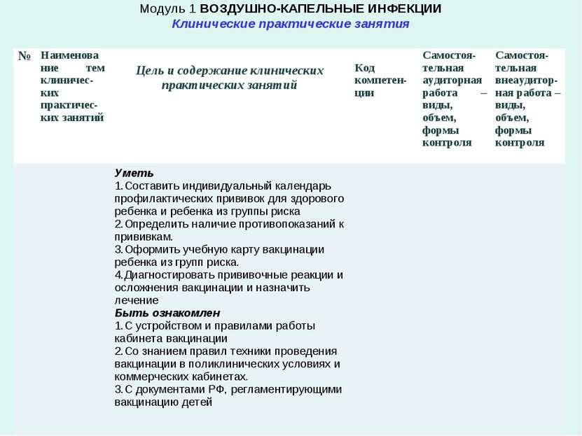 Модуль 1 ВОЗДУШНО-КАПЕЛЬНЫЕ ИНФЕКЦИИ Клинические практические занятия