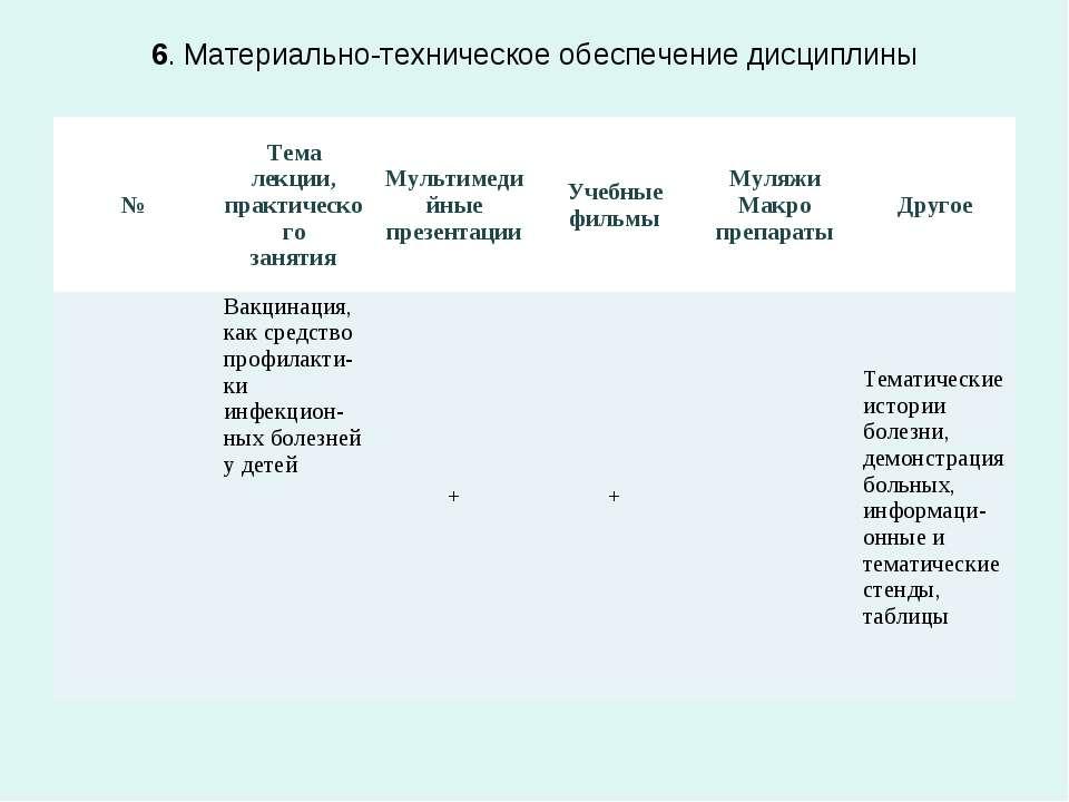 6. Материально-техническое обеспечение дисциплины № Тема лекции, практическог...