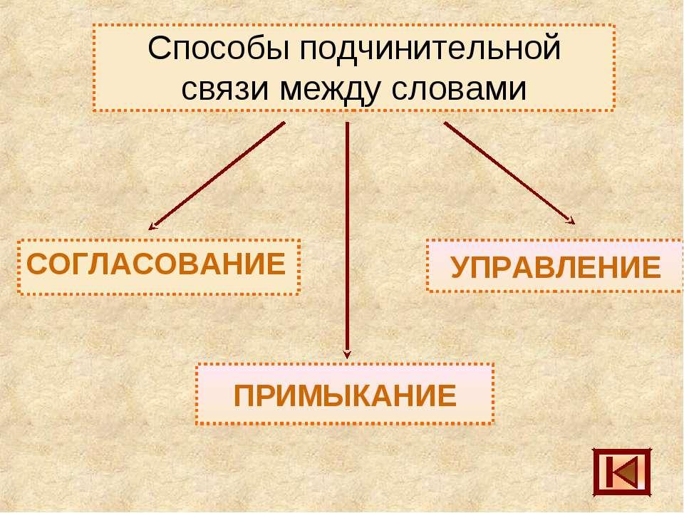 Способы подчинительной связи между словами СОГЛАСОВАНИЕ УПРАВЛЕНИЕ ПРИМЫКАНИЕ