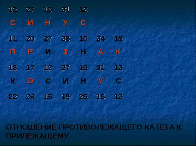 ОТНОШЕНИЕ ПРОТИВОЛЕЖАЩЕГО КАТЕТА К ПРИЛЕЖАЩЕМУ 12 27 15 21 12 С И Н У С 11 20...
