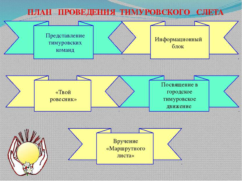 Представление тимуровских команд Посвящение в городское тимуровское движение ...
