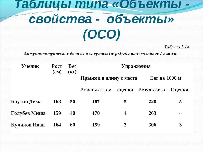 Таблицы типа «Объекты - свойства - объекты» (ОСО) Таблица 2.14. Антропометрич...