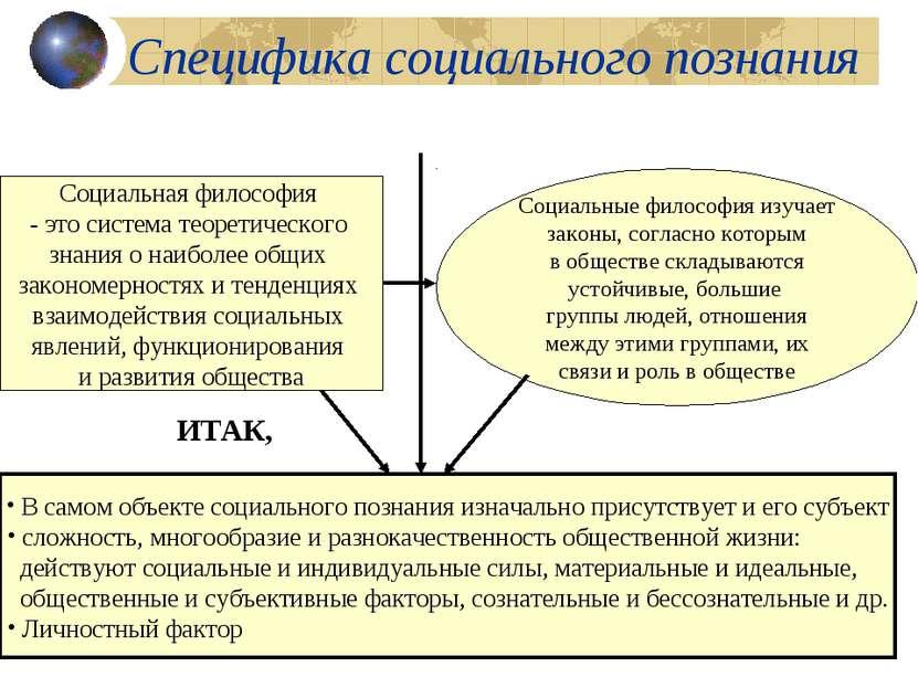 Специфика социального познания Социальная философия - это система теоретическ...