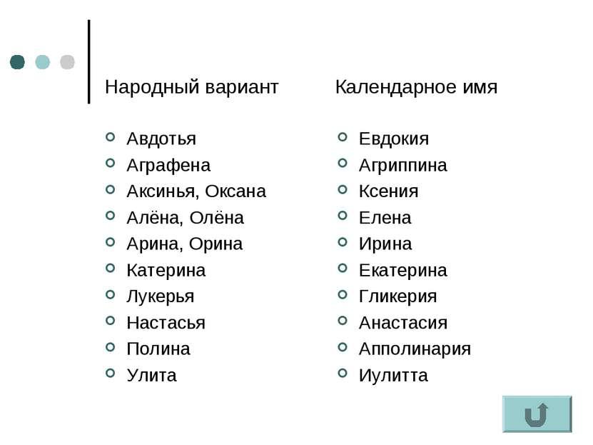 Народный вариант Календарное имя Авдотья Аграфена Аксинья, Оксана Алёна, Олён...