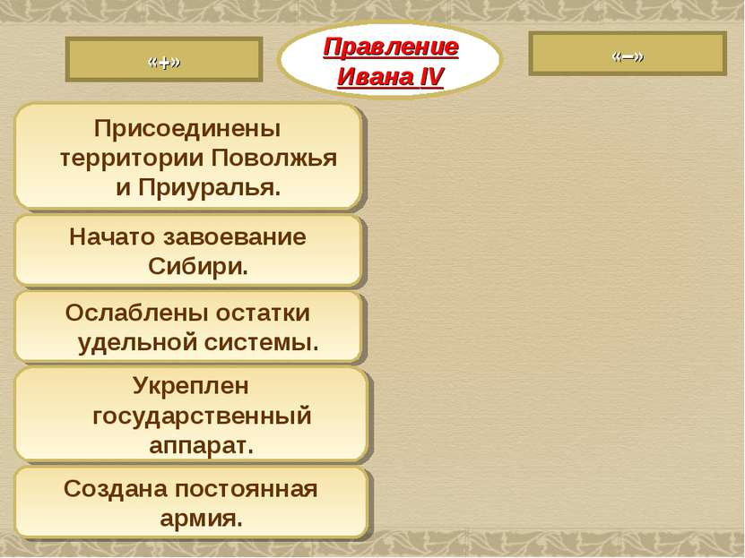 Правление Ивана IV «–» «+» Ослаблены остатки удельной системы. Укреплен госуд...