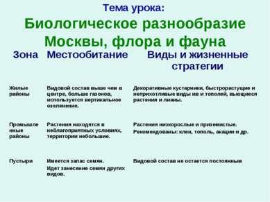 Тема урока: Биологическое разнообразие Москвы, флора и фауна Зона Местообитан...