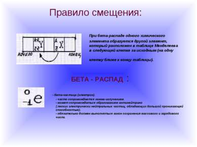 Правило смещения: При бета-распаде одного химического элемента образуется дру...