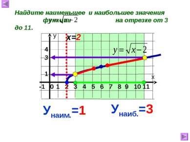 Найдите наименьшее и наибольшее значения функции на отрезке от 3 до 11. х=2 У...