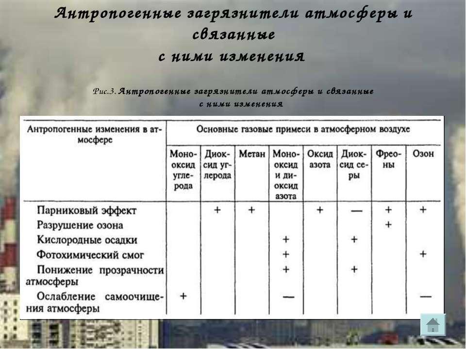 Антропогенные загрязнители атмосферы и связанные с ними изменения Рис.3. Антр...
