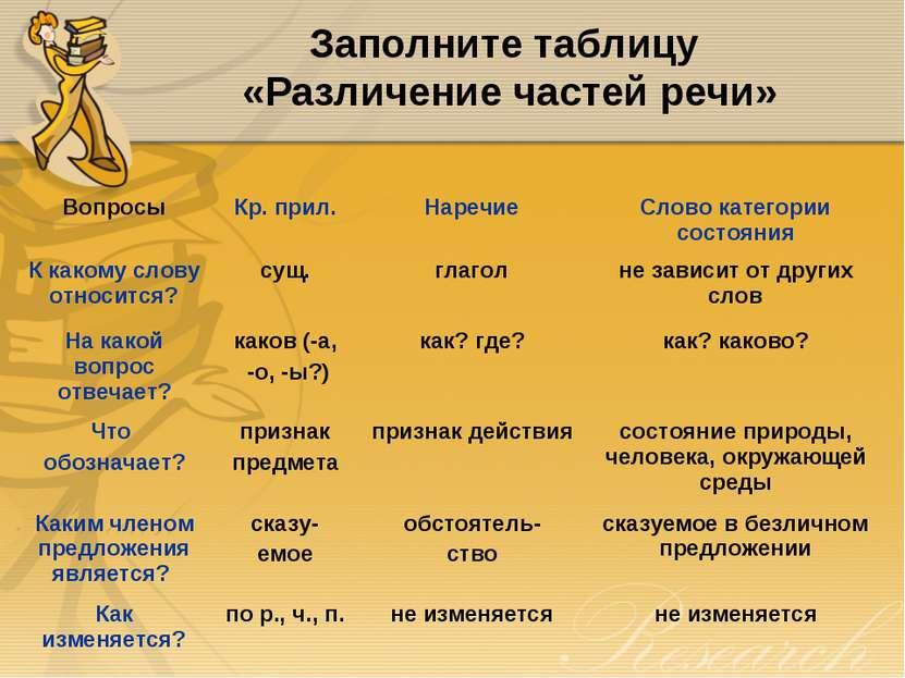 Заполните таблицу «Различение частей речи» Вопросы Кр. прил. Наречие Слово ка...