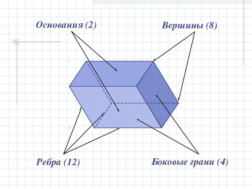 Ребра (12) Боковые грани (4) Вершины (8) Основания (2)