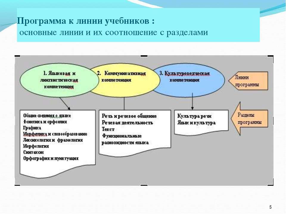 * Программа к линии учебников : основные линии и их соотношение с разделами