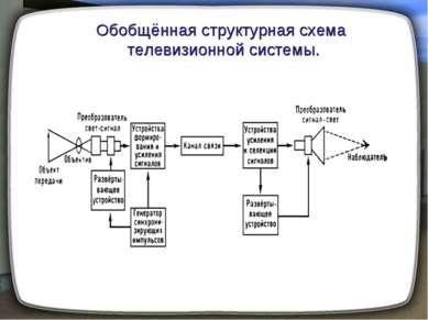 Обобщённая структурная схема телевизионной системы.