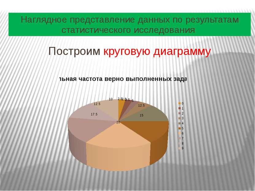 Наглядное представление данных по результатам статистического исследования По...