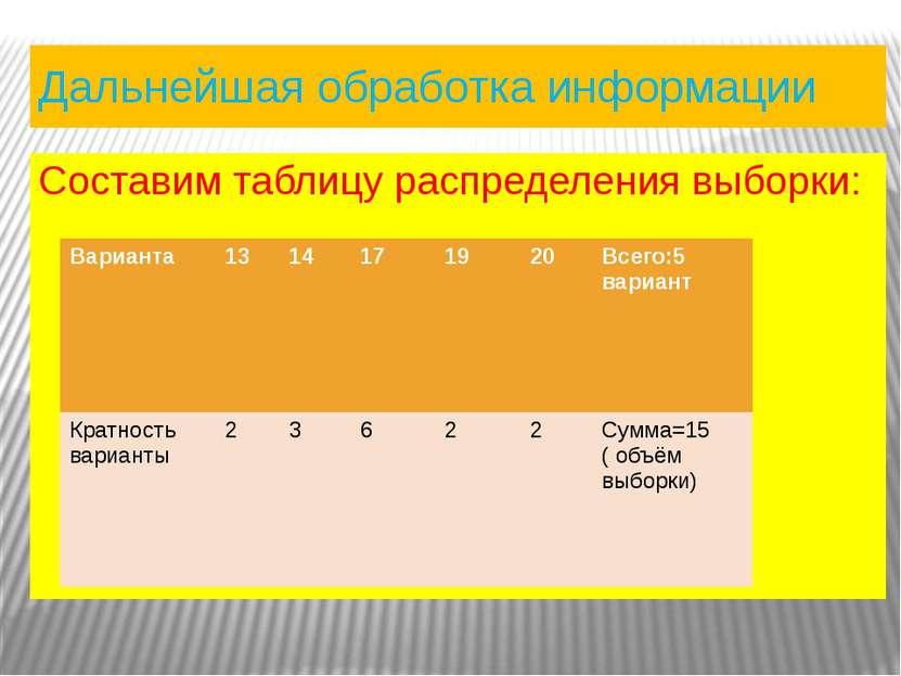 Дальнейшая обработка информации Составим таблицу распределения выборки: Вариа...