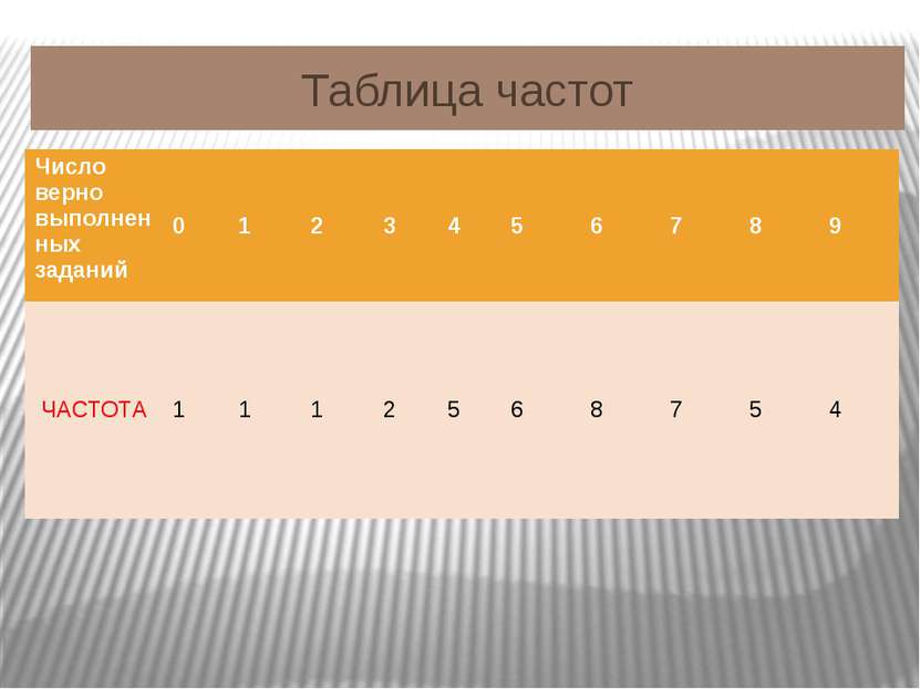 Таблица частот Число верновыполненных заданий 0 1 2 3 4 5 6 7 8 9 ЧАСТОТА 1 1...