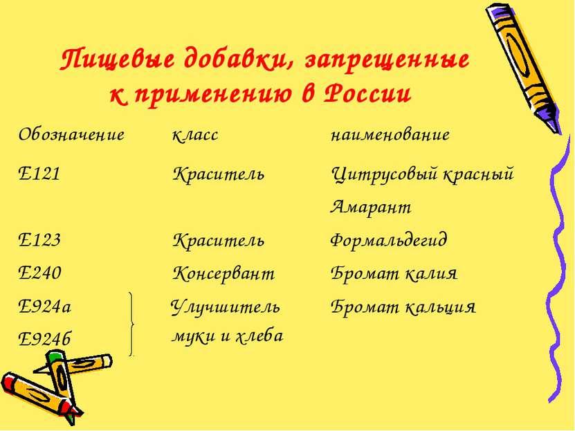Пищевые добавки, запрещенные к применению в России Обозначение класс наименов...