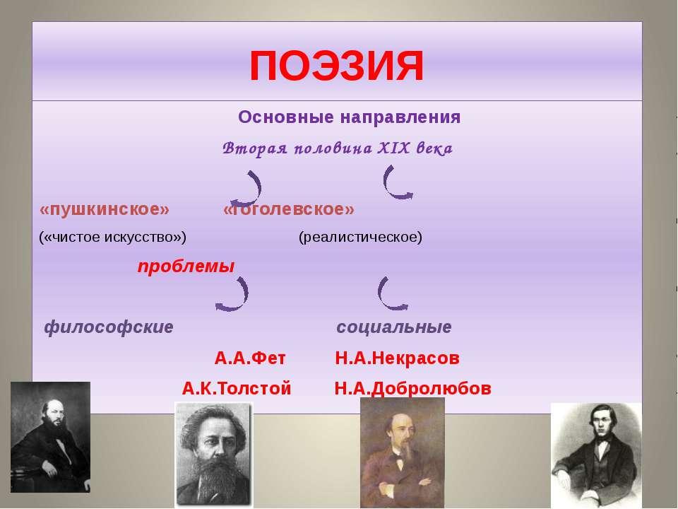 ПОЭЗИЯ Основные направления Вторая половина XIX века «пушкинское» «гоголевско...