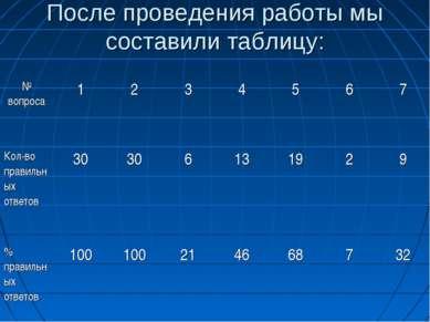После проведения работы мы составили таблицу: № вопроса 1 2 3 4 5 6 7 Кол-во ...