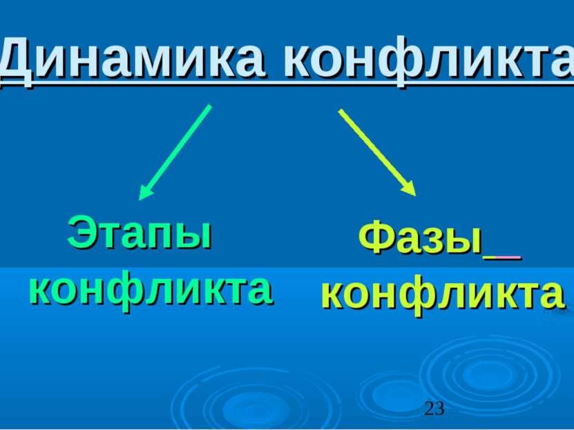 Динамика конфликта Этапы конфликта Фазы конфликта