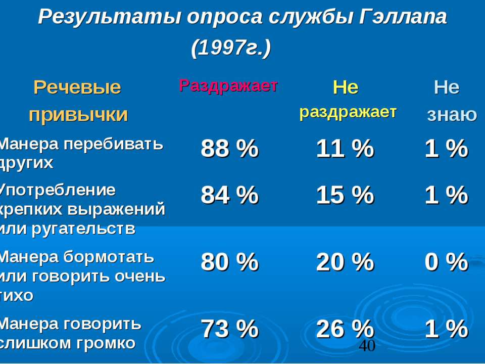 Результаты опроса службы Гэллапа (1997г.) Речевые привычки Раздражает Не разд...