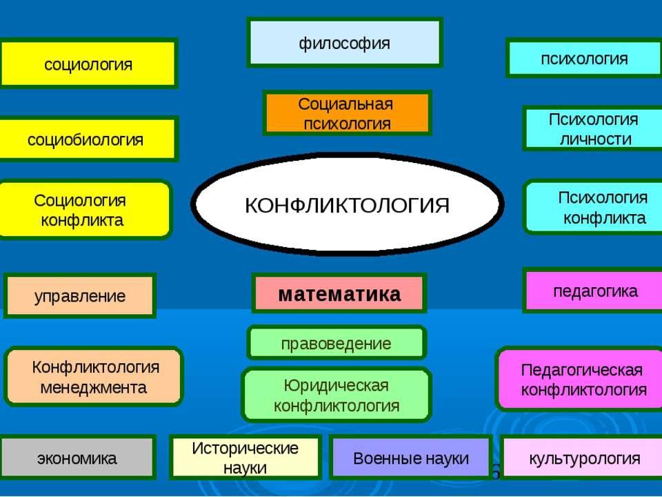 Социальная психология философия психология Психология личности социология соц...