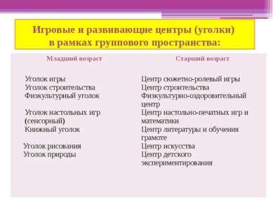 Игровые и развивающие центры (уголки) в рамках группового пространства: Младш...